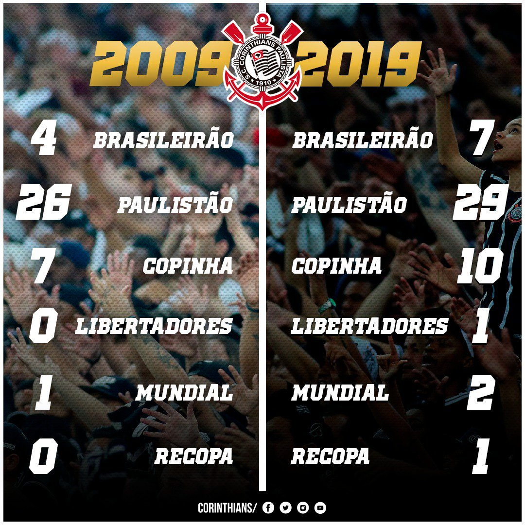 Corinthians Adere Ao 10 Years Challenge Veja O Que Mudou