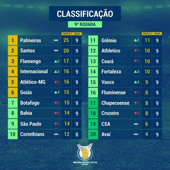 Relembre Em Qual Posicao Esta Seu Time Na Classificacao Do Brasileirao 2019