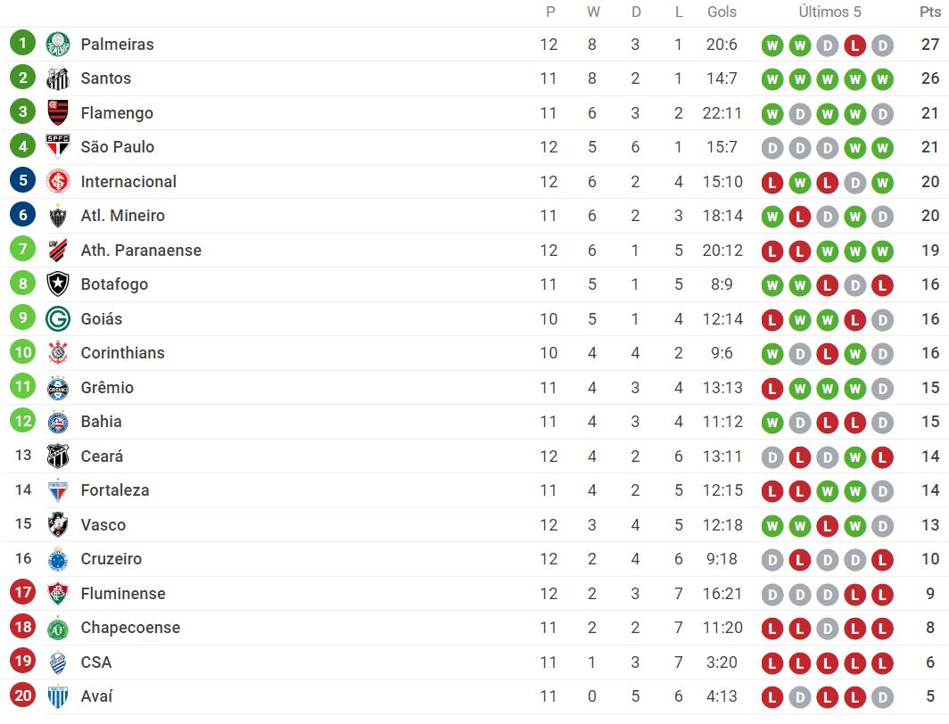 Brasileirao Serie A Veja A Tabela Atualizada Apos Os Jogos Deste Sabado 27