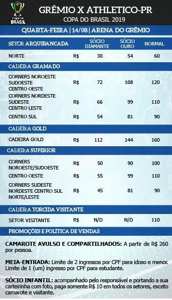 Grêmio x Athletico