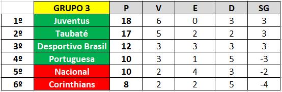 Classificação do Grupo 3 da Copa Paulista de 2019