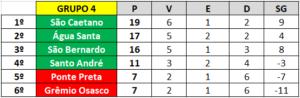 Classificação do Grupo 4 da Copa Paulista de 2019