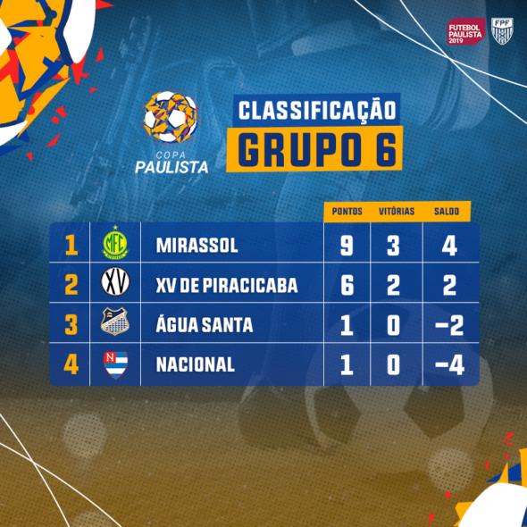 Reprodução/ Facebook Federação Paulista de Futebol