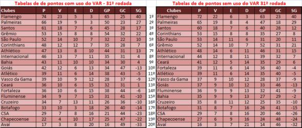 Veja como estaria a tabela de classificação do Brasileirão sem o VAR
