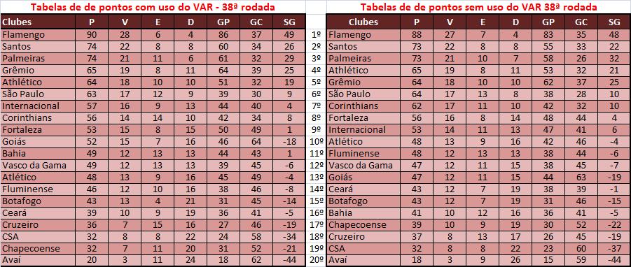 Brasileirao 2019 Veja Como Seria A Classificacao Final Sem O Uso Do Var