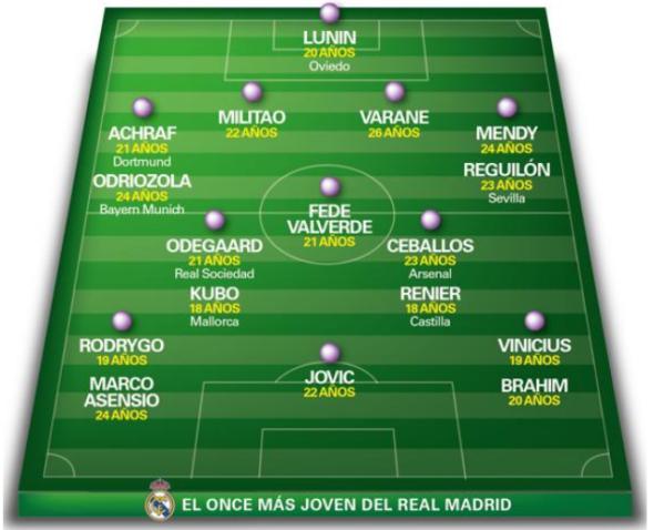 Jornal espanhol Mundo Deportivo apresenta o 'Real Madrid do futuro' com Vinicius Jr e Rodrygo - imagem: Mundo Deportivo
