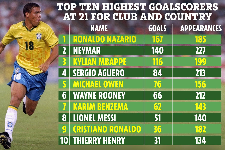 Neymar e Ronaldo