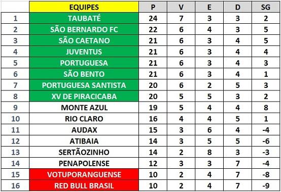 Tabela de classificação da Série A2 do Paulistão após a 13ª rodada